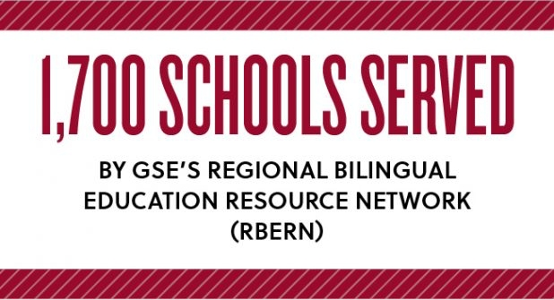 1,700 schools served by GSE's regional bilingual education resource network (RBERN)